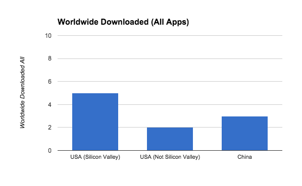 Worldwide_Downloaded_All_Apps1