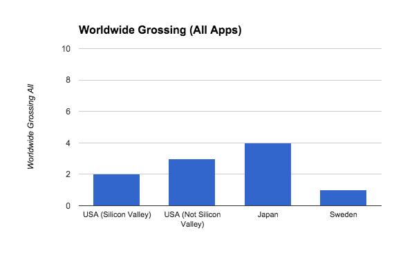 Worldwide_Grossing_All_Apps3