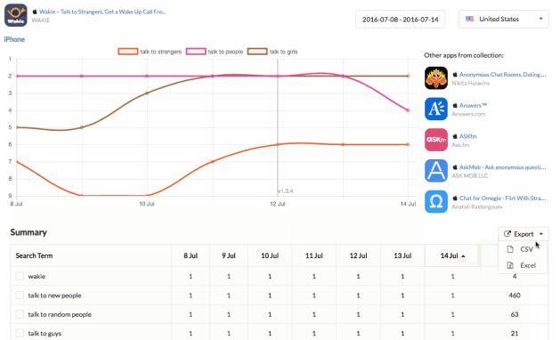 Сейчас AppFollow оснащен графиками и таблицами, которые делает анализ приложений еще проще