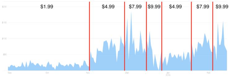 Как эксперименты с ценой увеличили мой доход на 500%