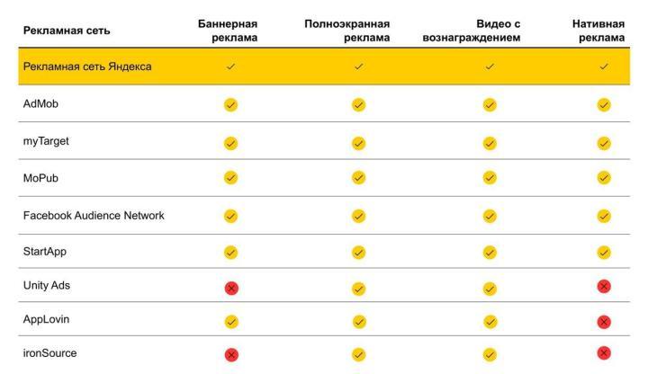 Рекомендации по увеличению эффективности монетизации для мобильных приложений