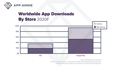 App Annie: результаты мобильного рынка 2020