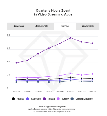 Quarterly Hours Spent in Video Streaming Apps, Europe