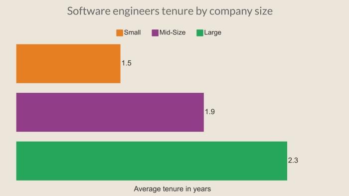 Почему программистам не надо надолго оставаться в одной компании