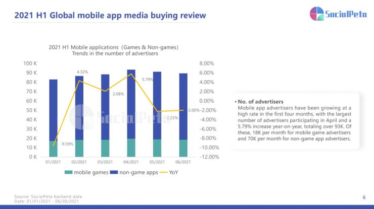 Отчет SocialPeta о маркетинге мобильных приложений: статистика, тенденции и рекламные стратегии 2021