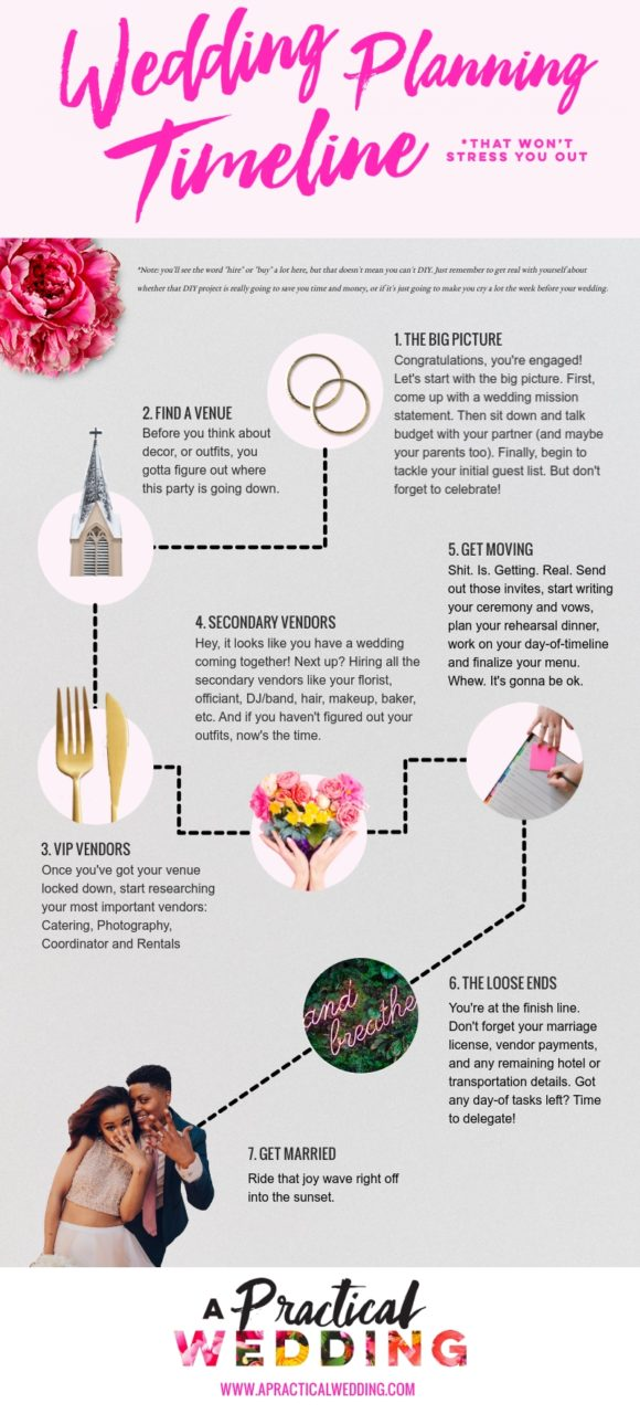 the best wedding planning