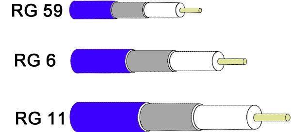 Tipos de cabos coaxiais para CFTV