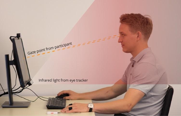 Como funciona um Eye Tracker
