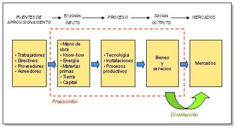 ciclo productivo