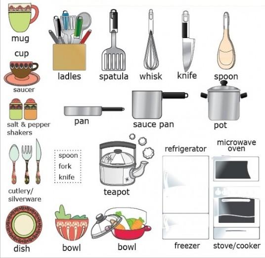 En la cocina vocabulario b sico ingl s espa ol for Objetos para cocinar