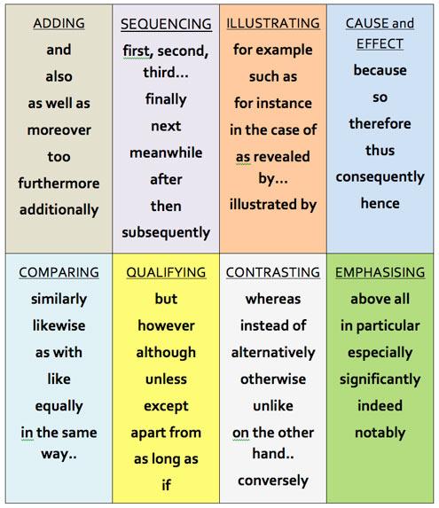 Escribir en inglés: Conectores (2) - Aprende Inglés Sila