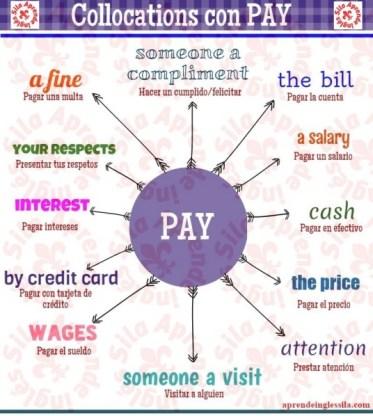 infografías inglés