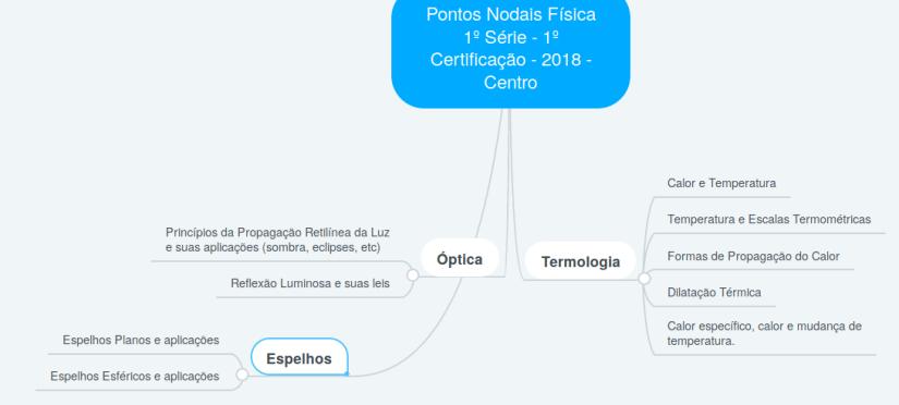 Pontos Nodais de Física - 1º Série - 1º Certificação - 2018