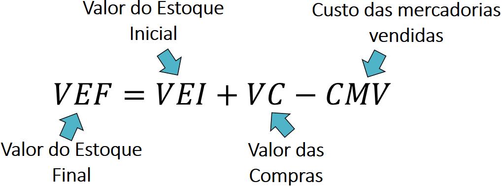 Valoração de Estoques: FIFO, LIFO e Custo Médio