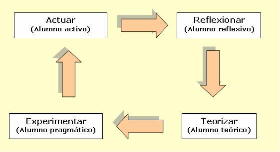 La teoría de los estilos de aprendizaje de Kolb – Infografía – Instituto de Tecnologías para Docentes   Yo Profesor
