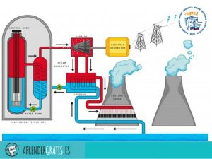 Aprender Gratis | Curso sobre reactores nucleares