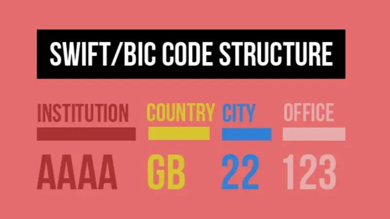 Código swift do Banco Bradesco 1