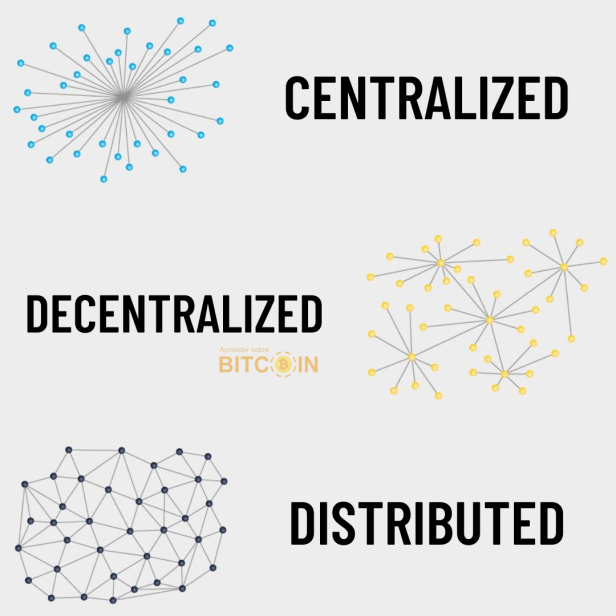 Difference between centralized, decentralized and distributed ledger, network, system or social media.