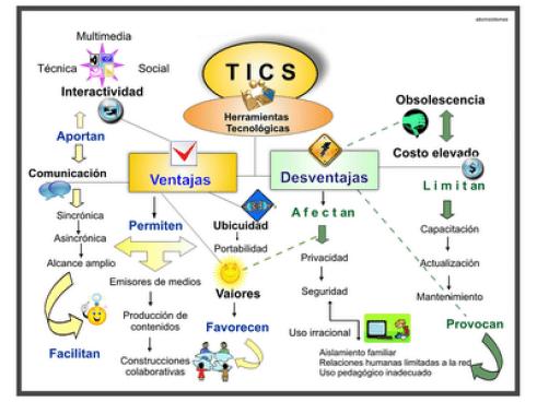 Estandars y protocolos TIC's
