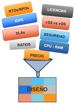Diseño vSphere1