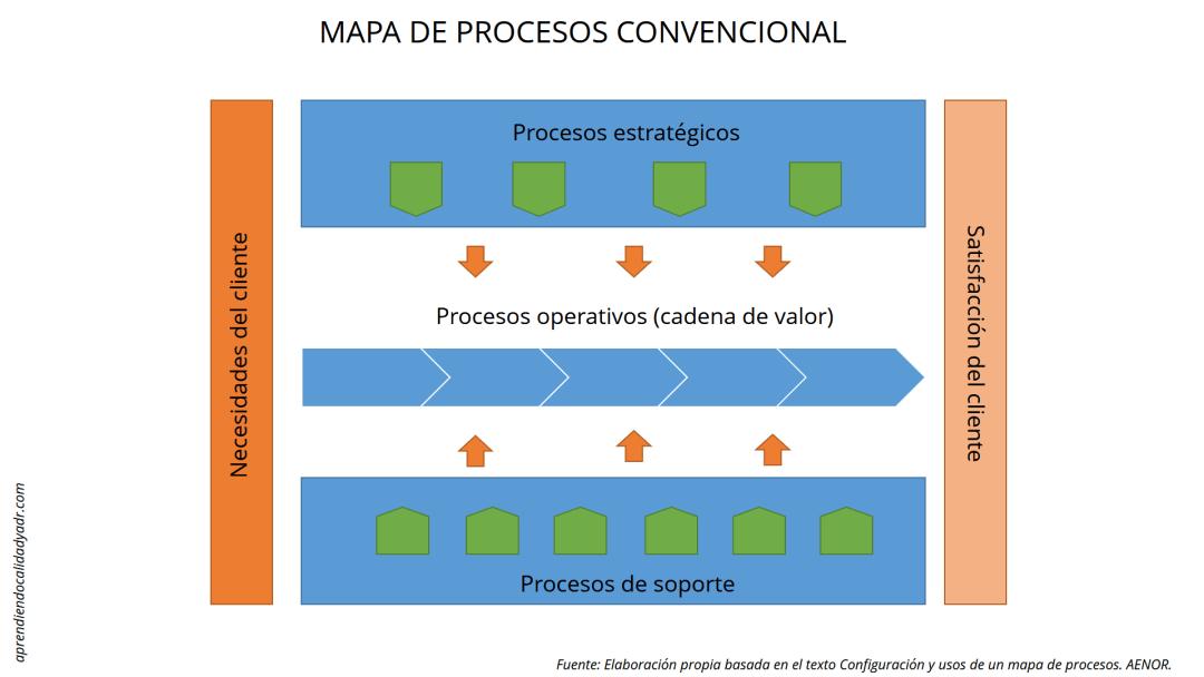mapeo de procesos ISO 9001