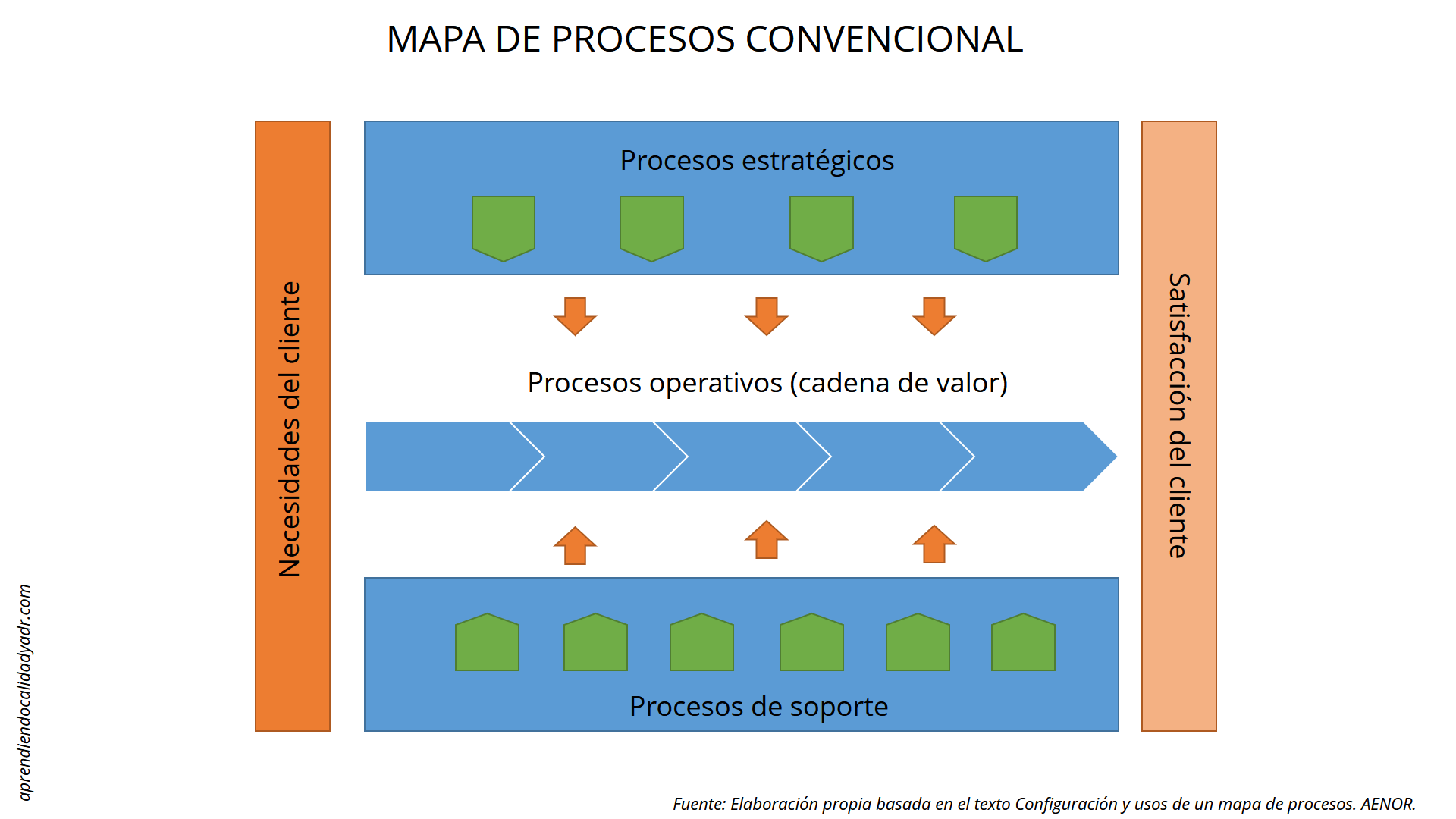 3 herramientas para mapear procesos en iso 9001 2015 for Mapeo de procesos ejemplo