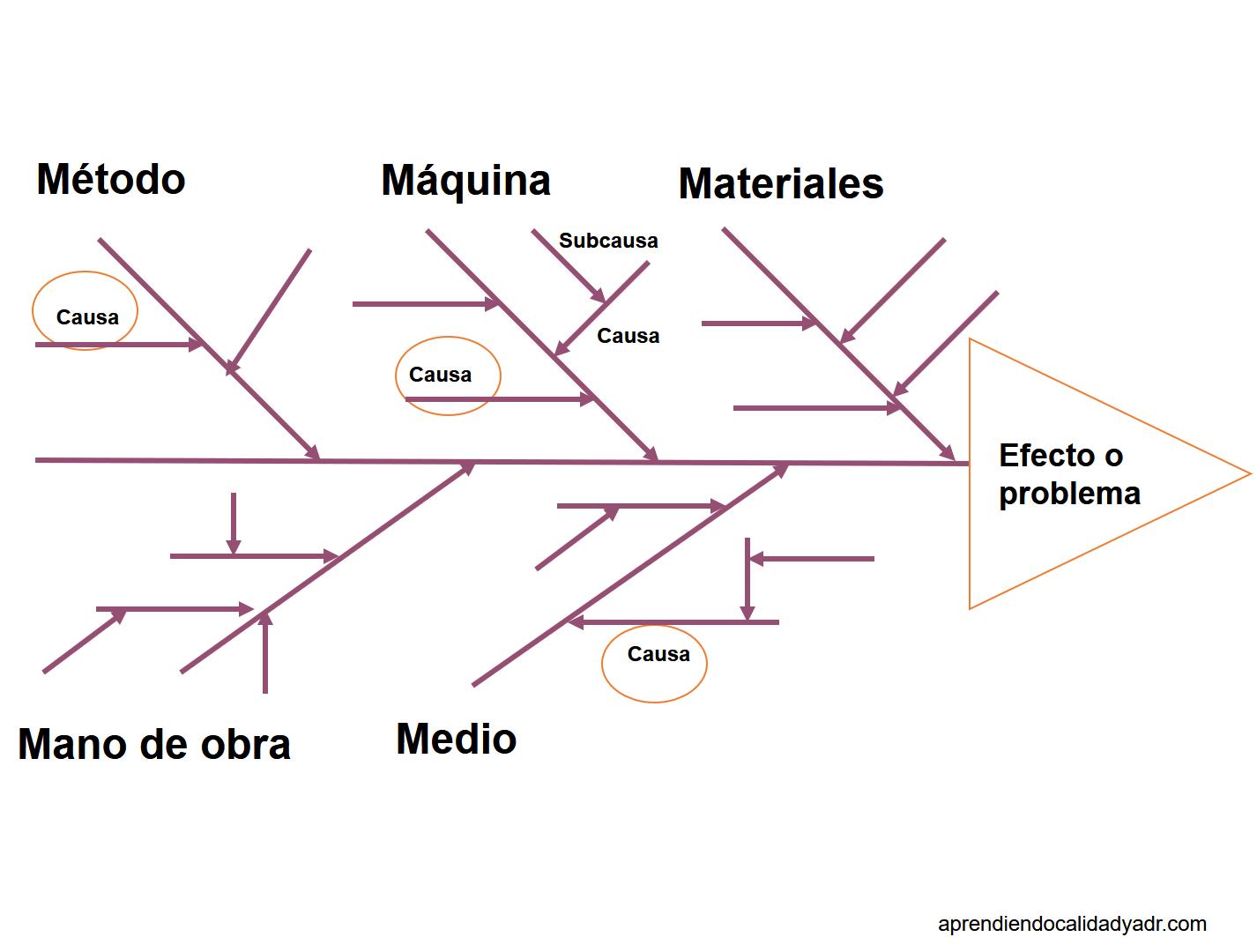 el diagrama causa efecto calidad y adr Diagrama De Ishikawa Pesca Do diagrama causa efecto