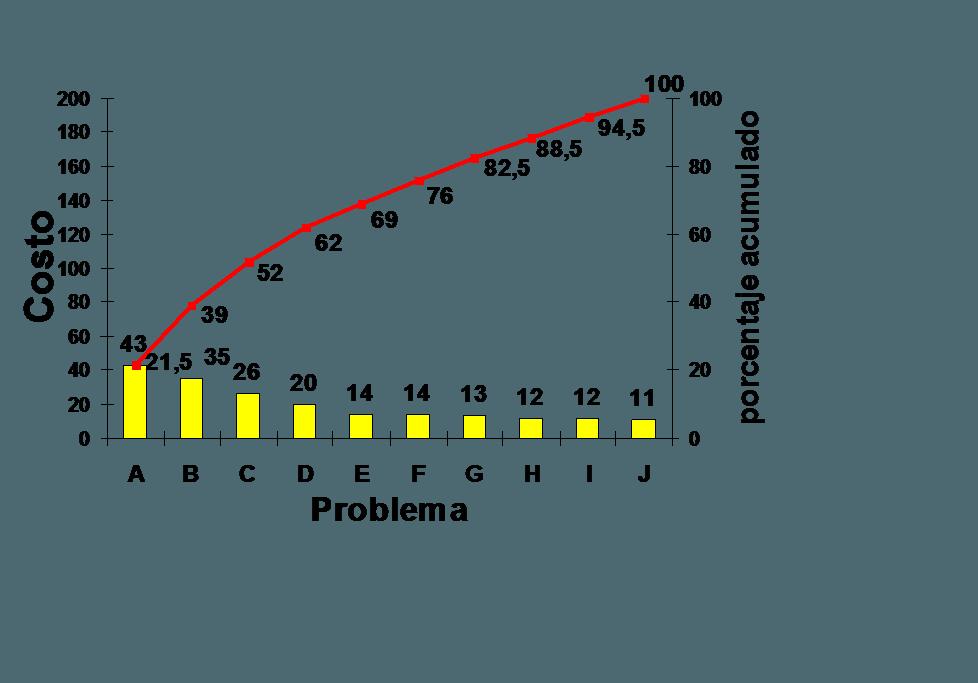 Diagrama de Pareto - Calidad y ADR