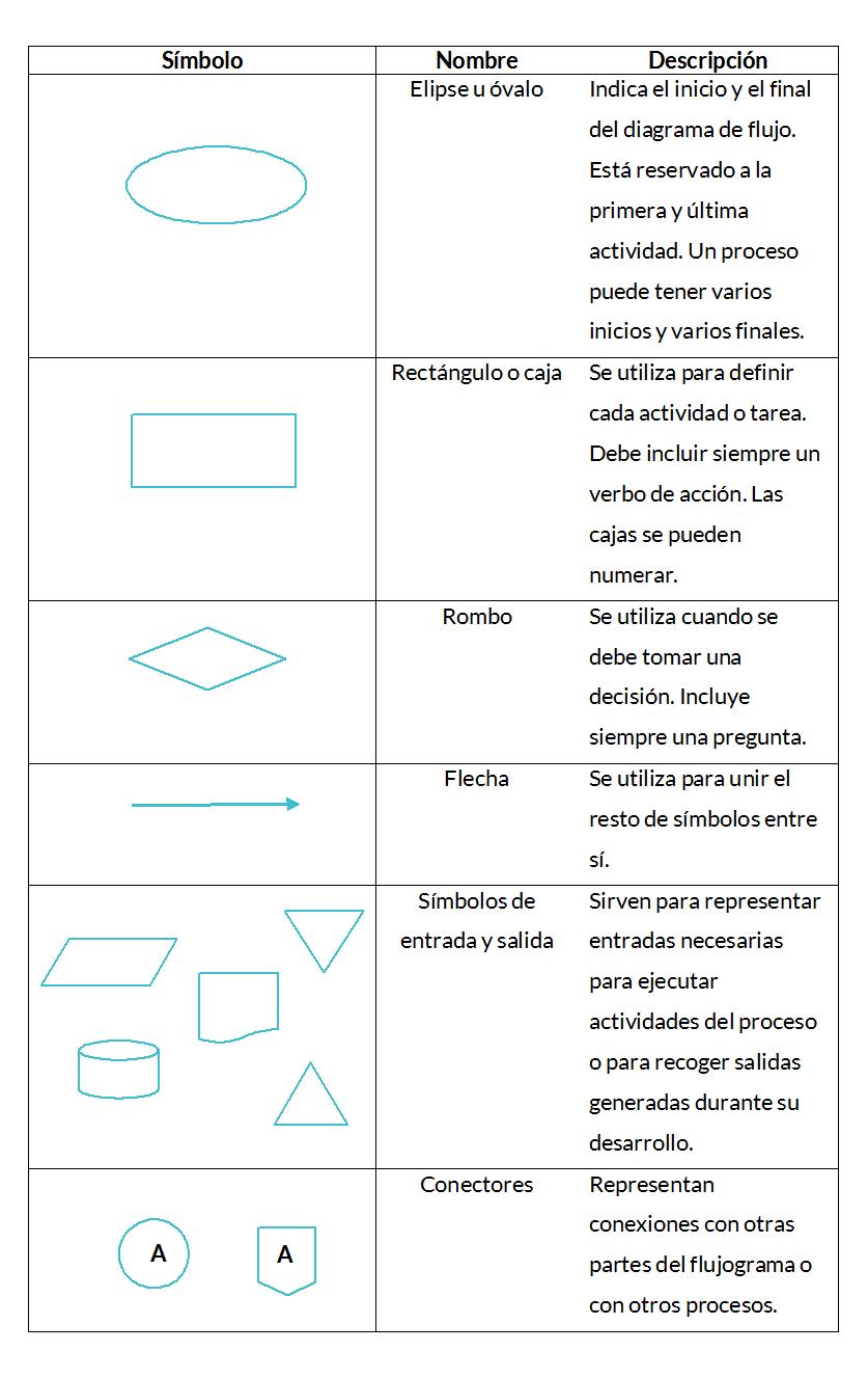 Diagrama de flujo o flujograma calidad y adr diagrama de flujo ccuart Choice Image