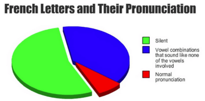 Image sur les lettres françaises et leurs prononciations vues par les anglophones