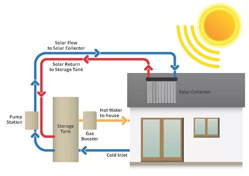 solar water heater schematic diagram horse muscle and bone hot systems for home   apricus australia