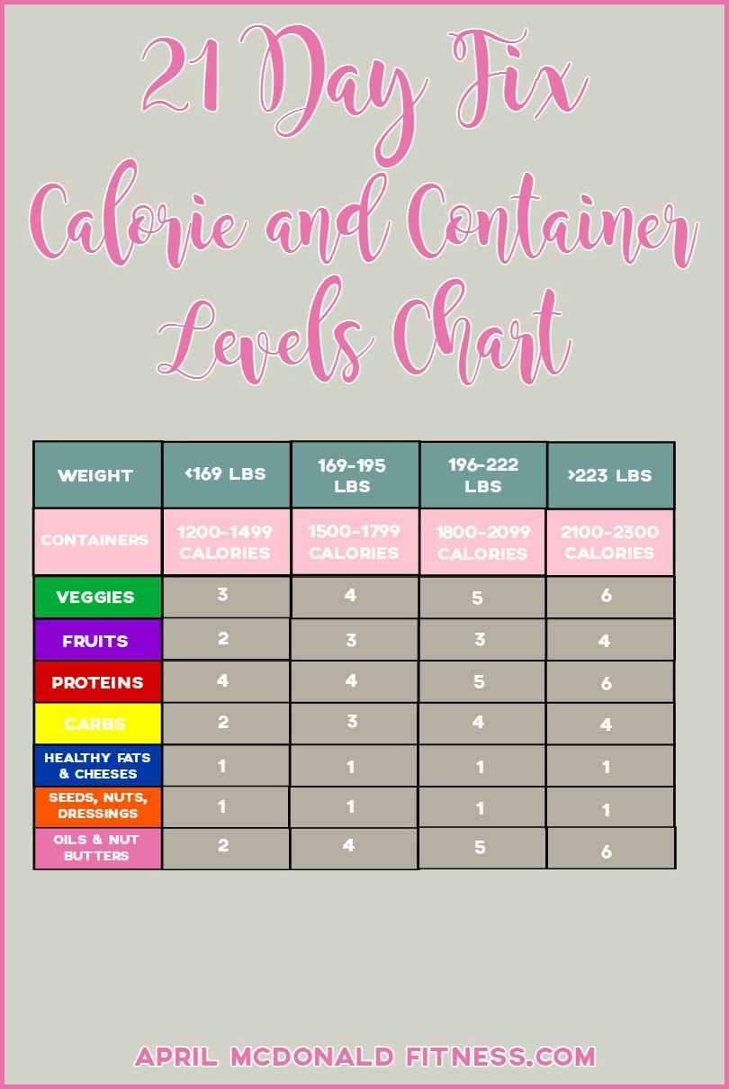 Ultimate Weight Loss Calculator : ultimate, weight, calculator, Calorie, Allowance, Calculator, BeYOUtifully