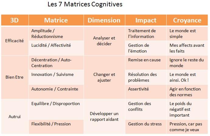 7 matrices C