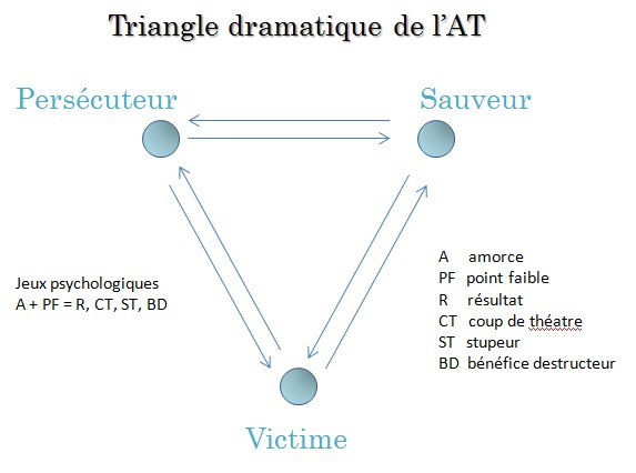 Triangle Dramatique de l'Analyse Transactionnelle