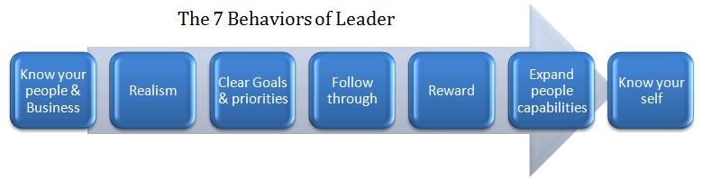 7 habitudes des leaders
