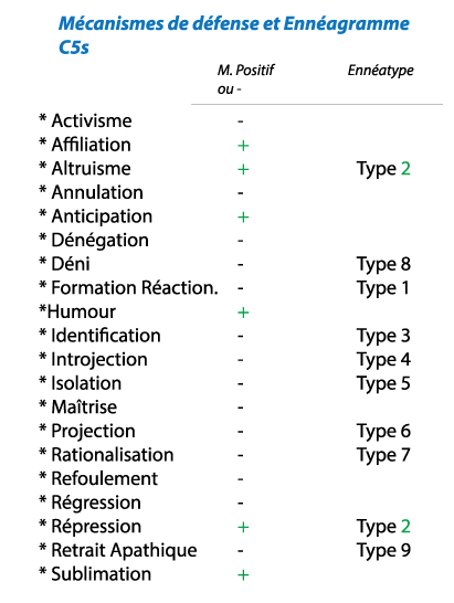 Les 7 Niveaux De Mecanismes De Defense : niveaux, mecanismes, defense, Mécanismes, Défense, Ennéagramme, @Prisme