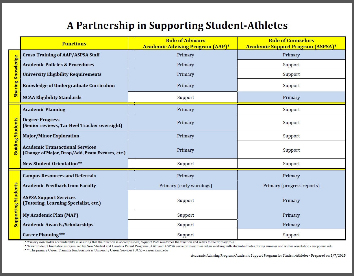 Academic Processes For Student Athletes