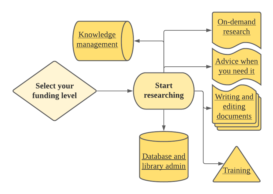 The Virtual Research Department's easy process, with just some of the benefits.