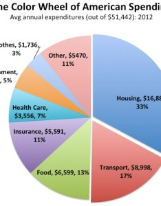 Transportation comes next then food this spending pattern is mostly consistent among rich and poor in the us pie chart also why americans pay so much for housing apt  rh apt