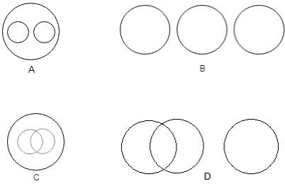 Aptitude Katta » Verbal Reasoning » Logical Venn Diagrams