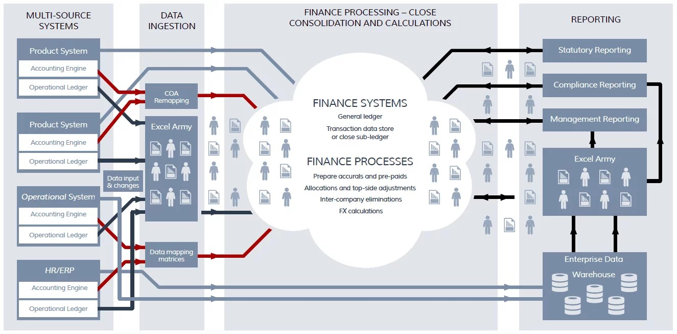 Improve Your Finance It Architecture A How To Aptitude