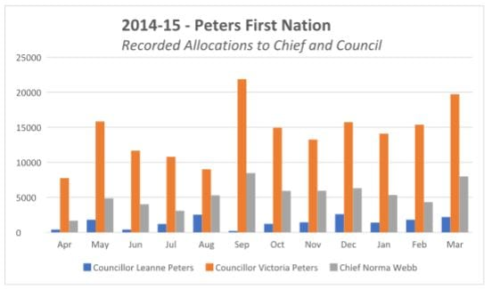 peters allocations 2014