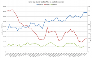 Price vs. Inventory and Homes Sold since May 2011