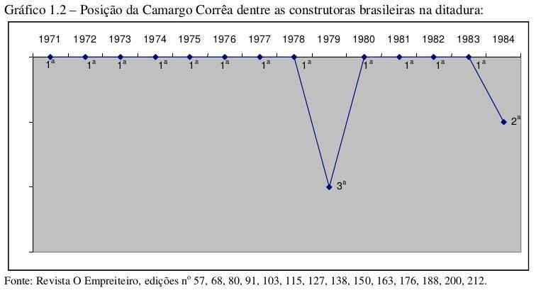 """Reprodução da tese """"A ditadura dos empreiteiros"""" de Pedro Campos"""