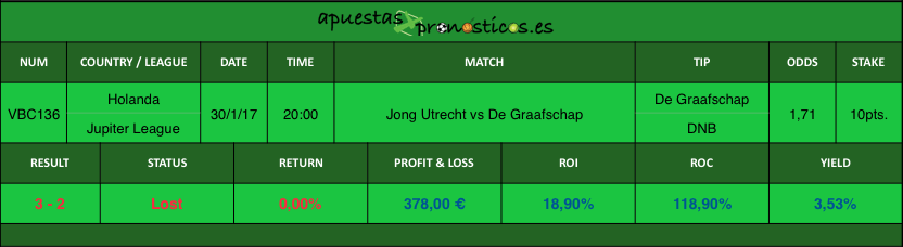 Resultados Jong Utrecht vs De Graafschap