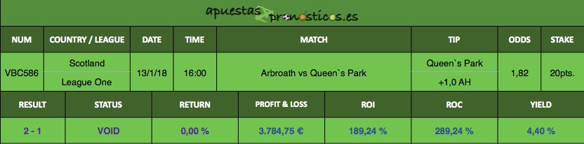 Resultados de nuestro pronostico para el partido entre Arbroath vs Queen`s Park