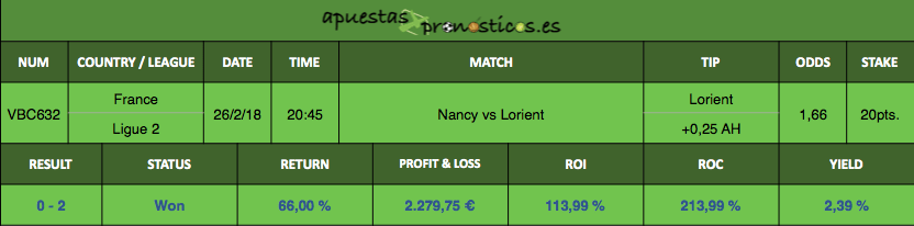 Resultado de nuestro pronostico para el partido entre Nancy vs Lorient