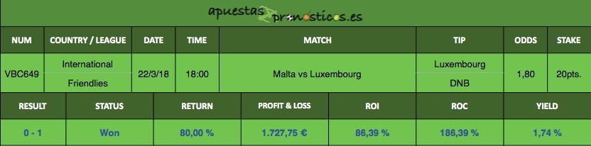 Resultado de nuestro pronostico para el partido de futbol entre Malta vs Luxembourg