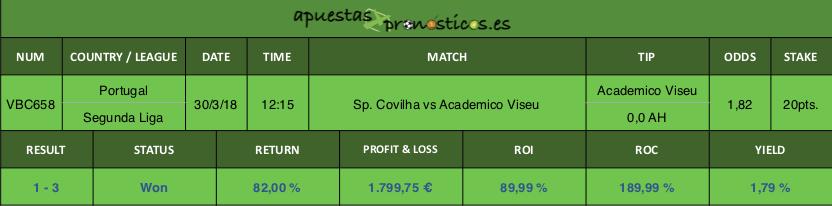 Resultado de nuestro pronostico para el partido entre Sp. Covilha vs Academico Viseu