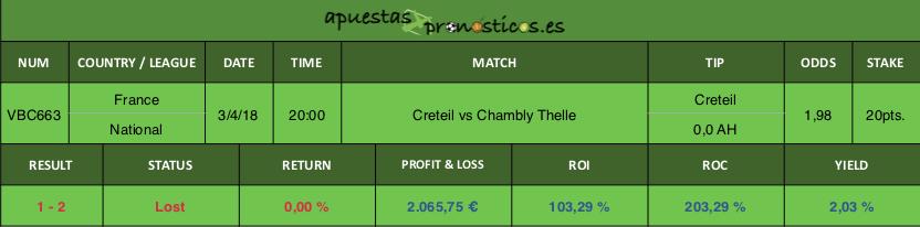 Resultado de nuestro pronostico para el partido entre Creteil vs Chambly Thelle